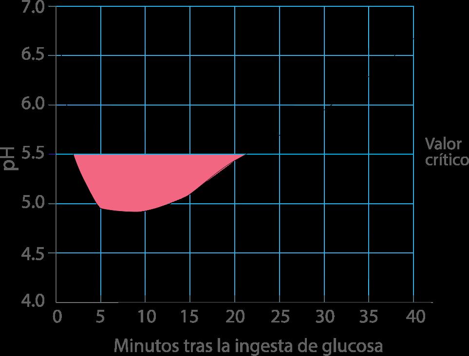 Curva alcalinidad de saliva